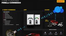 """Pirelli presenta il pneumatico """"connesso"""" che dialoga con l'automobilista tramite App"""