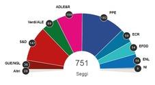 Elezioni Europee: Ppe primo partito, maggioranza con Alde e S&d. Le Pen batte Macron in Francia