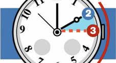 Torna l'ora legale, lancette un'ora avanti nella notte tra sabato e domenica