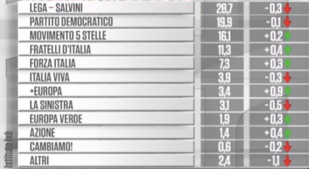 Sondaggio Ixè-Carta Bianca: Lega in lieve calo, cresce M5s
