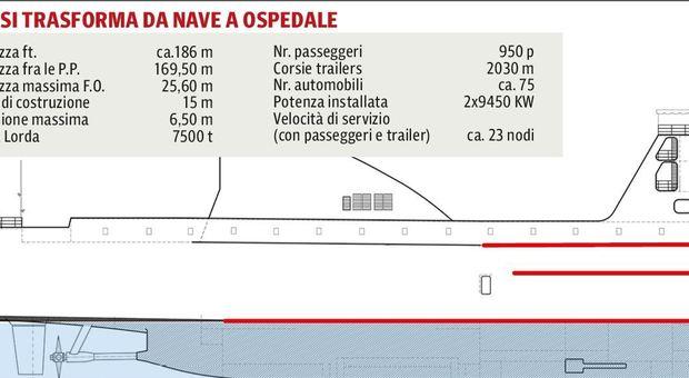 Bertolaso nel sopralluogo ad Ancona di lunedì