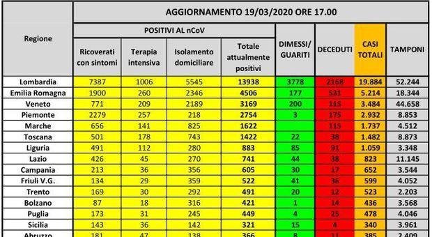 Coronavirus, mappa contagio: in Lombardia e Piemonte è boom di casi. In Emilia si valutano nuove zone rosse