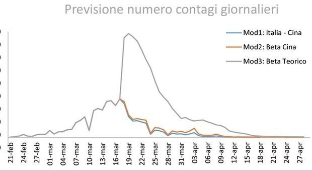 Il grafico dello studio statistico elaborato da Barbara Guardabascio e Federico Brogi