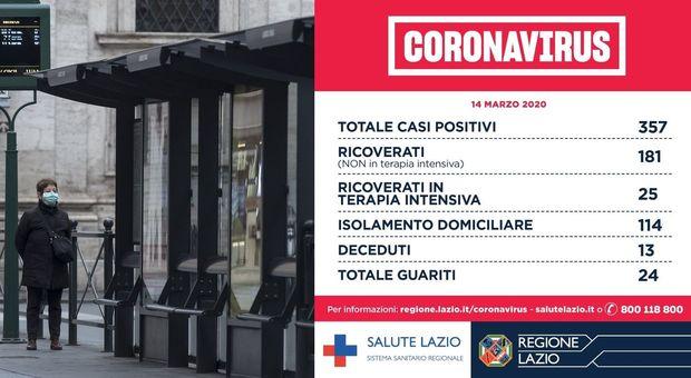 Coronavirus, Lazio, D'Amato: «Positivi stabili, 2 morti, 80 nuovi contagiati e 28 guariti. In 745 escono dalla quarantena»