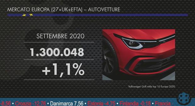 Mercato auto, torna il sereno in Europa dopo otto mesi