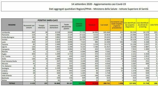 Bollettino Covid Italia: 1.008 contagi e 14 vittime in 24 ore, ma 27 mila tamponi in meno