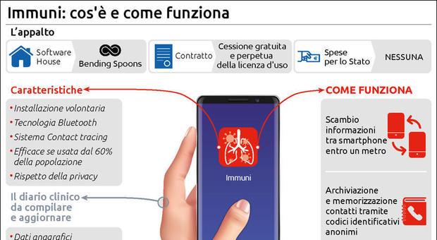 Coronavirus, l'app Immuni debutta con i test: dati custoditi in ...