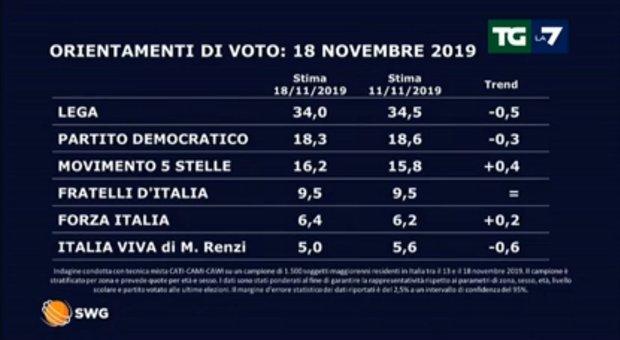 Sondaggi politici, Swg: Lega in calo di mezzo punto: recupera il M5S. Giù Pd e Renzi