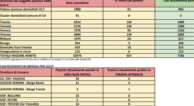 Il report della Regione Veneto del 14 ottobre delle ore 8