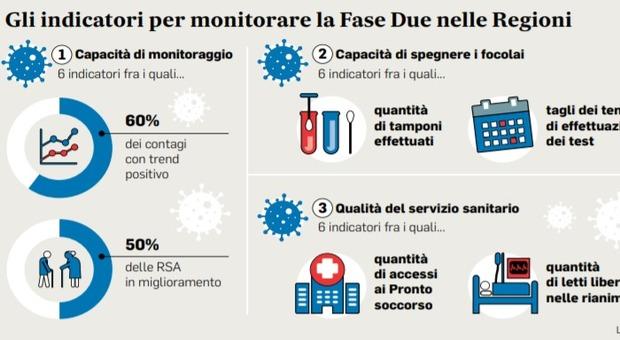 Coronavirus Italia, ecco i criteri per le riaperture: ogni settimana una pagella