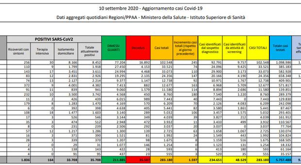 Covid Italia, il bollettino: i nuovi casi sfiorano quota 1.600, 10 morti