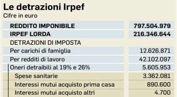 Irpef, ipotesi taglio a rate delle tasse. Detrazioni nel mirino, caccia a 15 miliardi