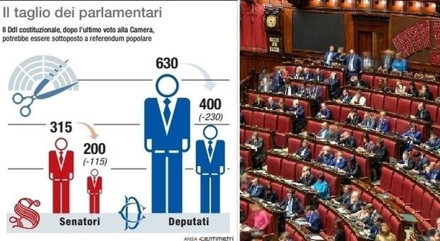 Taglio parlamentari, si passa da 945 a 600 onorevoli: risparmi per 80 milioni annui