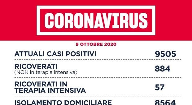 Covid Lazio, bollettino oggi 10 ottobre: +384 casi in 24 ore e 6 morti. Nessun ricovero in terapia intensiva