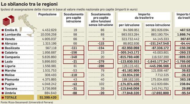 Autonomia, così il Nord guadagna 1,3 miliardi