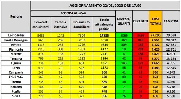 Coronavirus Italia, mappa contagio: 152 pazienti in più in terapia intensiva rispetto a ieri