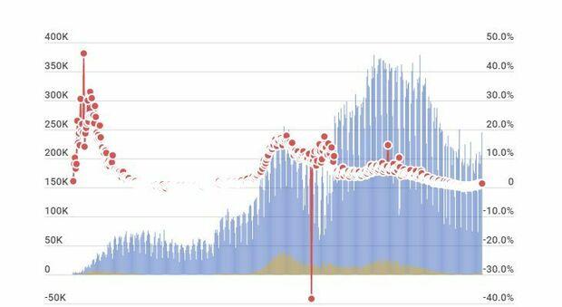 Coronavirus, bollettino 17 luglio: più contagi (3.121, in Lombardia 438) e 13 morti. Tasso di positività all'1,3%
