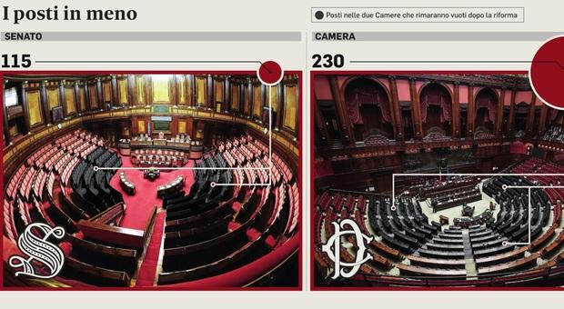 Referendum, «Parlamentari, tocca agli stipendi». E la riforma elettorale è più vicina
