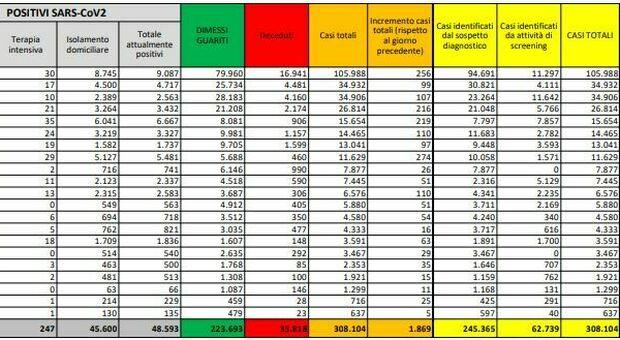 Covid Italia, bollettino oggi 26 settembre: 1869 nuovi contagi, 17 morti. In testa Campania, Lombardia e Lazio