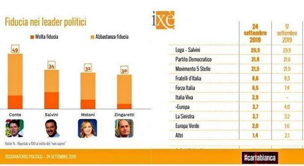 Governo, sondaggio Ixe: Lega sotto il 30% per la prima volta. M5S cresce, il Pd tiene