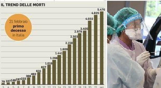 Coronavirus Italia, quanto durerà la stretta? Tra due giorni il picco, misure fino all'estate