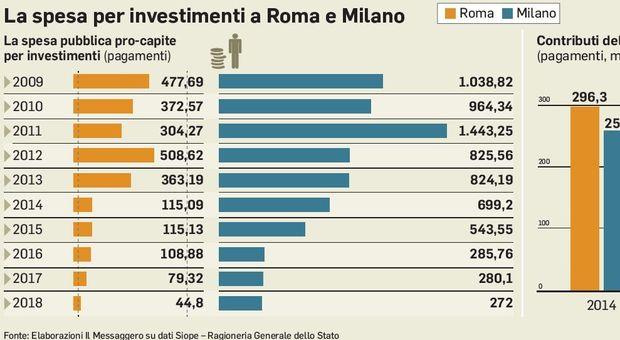 Investimenti pubblici: Milano riceve più risorse di Roma