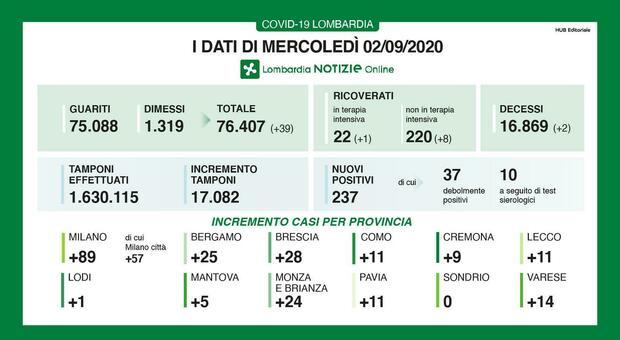 Coronavirus, in Lombardia 2 morti e 237 nuovi positivi (89 a Milano). Quattro province sotto i 10 casi