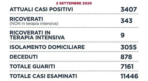 Coronavirus Lazio, il bollettino: 130 nuovi casi, 80 a Roma. I contagi di rientro sono il 52%