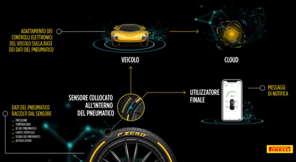 Lo schema del penumatico Pirelli Cyber car