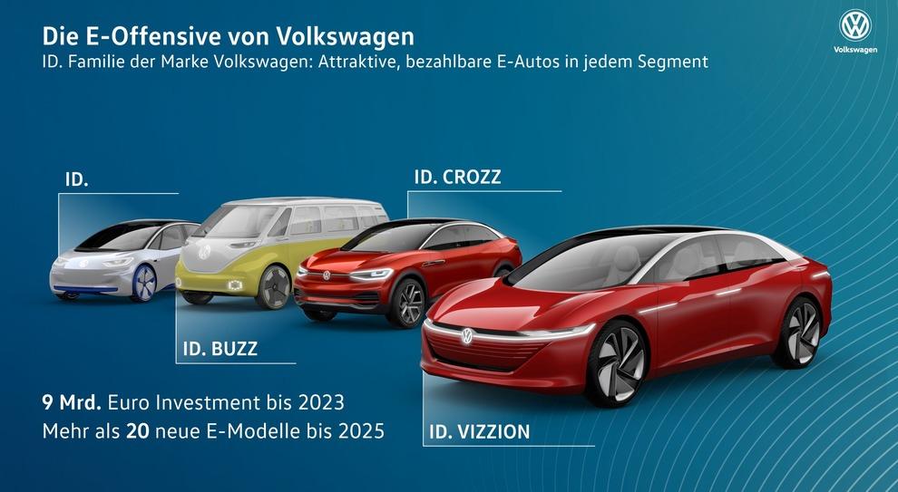 La famiglia ID. di Volkswagen