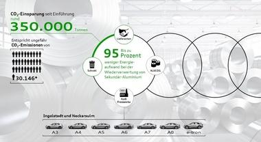 Audi sempre più green, il riciclo dell'alluminio nei processi produttivi riduce le emissioni di CO2