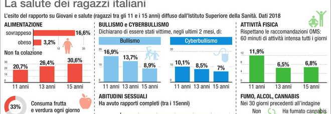 Poco sport, tanto alcol e sigarette: i ragazzi italiani sono super sedentari
