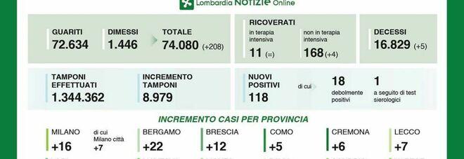Coronavirus, in Lombardia 5 morti e 118 nuovi positivi. Stabili le terapie intensive, aumentano i malati