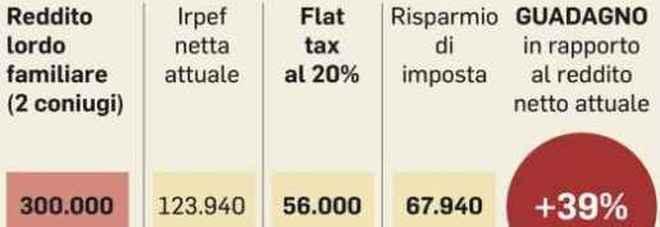 Flat tax, cos'è e come funziona: due aliquote al 15 e 20%, premiati i redditi più alti