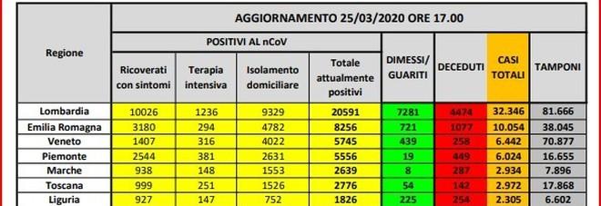 La mappa del contagio in Italia: Piemonte dati in aumento dopo Lombardia, Emilia-Romagna e Veneto