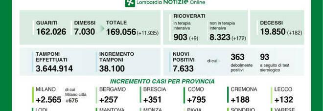 Coronavirus in Lombardia, il bollettino di mercoledì 18 novembre 2020: 182 morti e 7.633 positivi in 24 ore