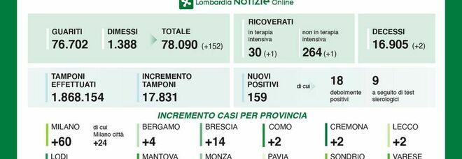 Coronavirus in Lombardia, 2 morti e 159 nuovi positivi. Nessun caso a Sondrio