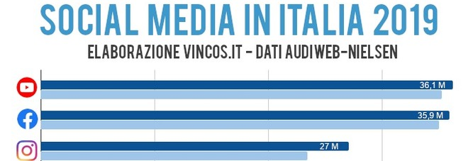 Social media 2019: in Italia è Youtube il più usato, boom di Tik Tok. Su Facebook spendiamo la maggior parte del nostro tempo