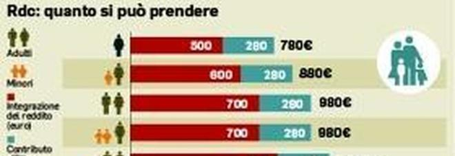 Il faro del Grande fratello Inps sui conti di 23 milioni di italiani