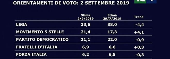 4709869_2045_sondaggio_intenzioni_voto_m5s_pd.jpg
