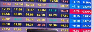 Spread in calo ma sopra quota 270. Si allenta la crisi turca, Borse poco mosse