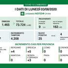 In Lombardia 3 morti e 25 nuovi positivi. Salgono i ricoverati in altri reparti