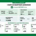Coronavirus in Lombardia, 182 positivi con quasi 15mila tamponi. Due i decessi