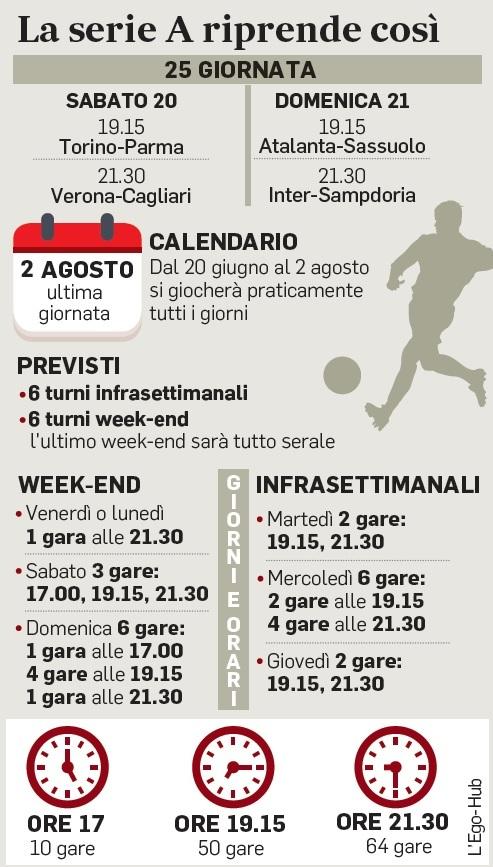 Serie A Il Calendario Della Ripresa Dieci Gare Di Pomeriggio Si Riparte Sabato 20 Con Torino Parma